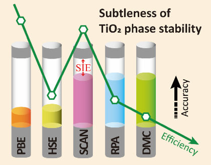 Subtleness of TiO2 phase stability